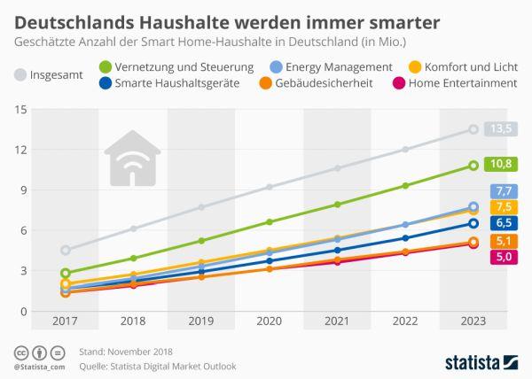 anzahl_der_smart_home_haushalte_in_deutschland