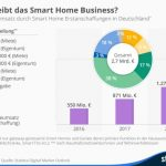 Smarthome nach Einkommen