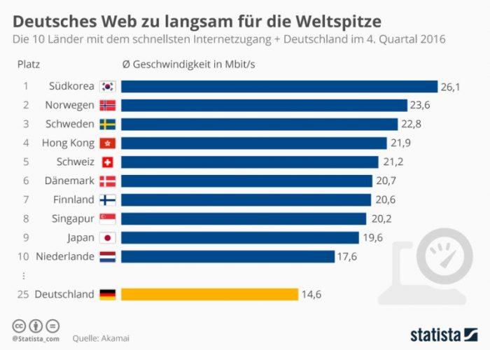 infografik_top_10_laender_mit_dem_schnellsten_internetzugang